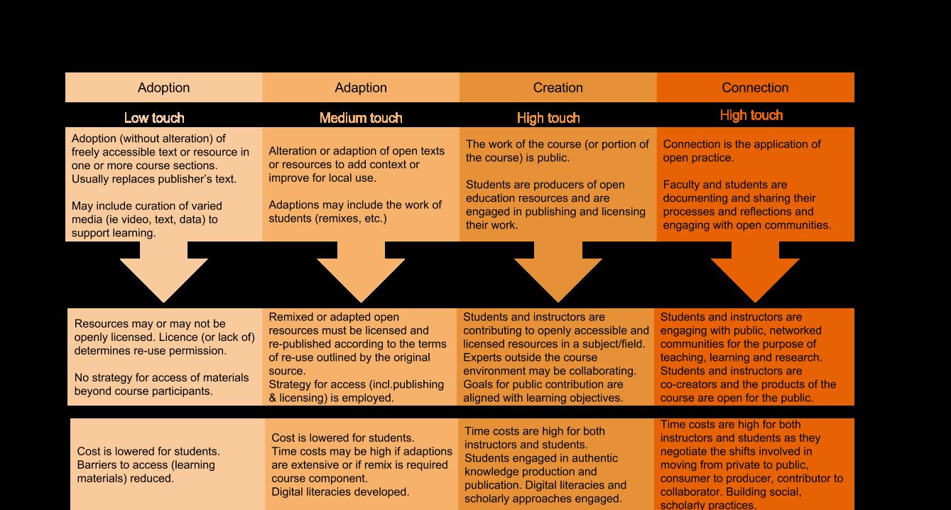 Spectrum of Open Practices - click to enlarge